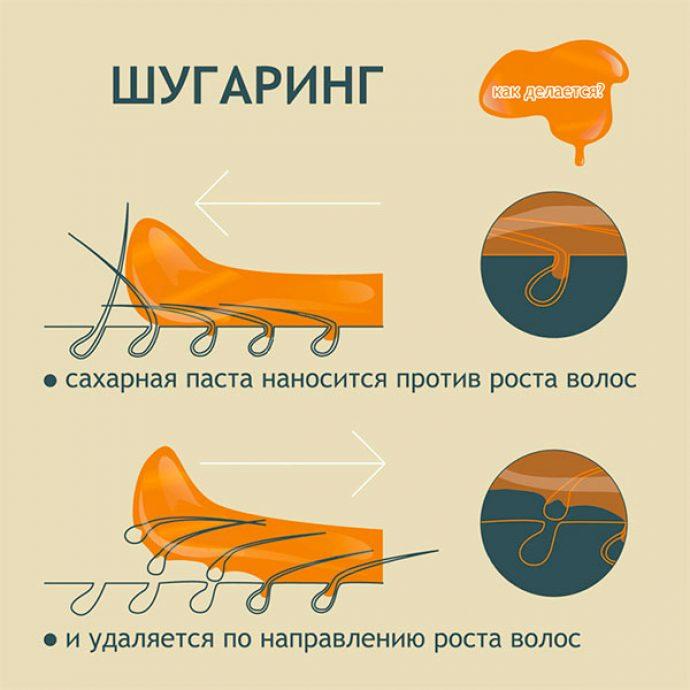 Техника шугаринга