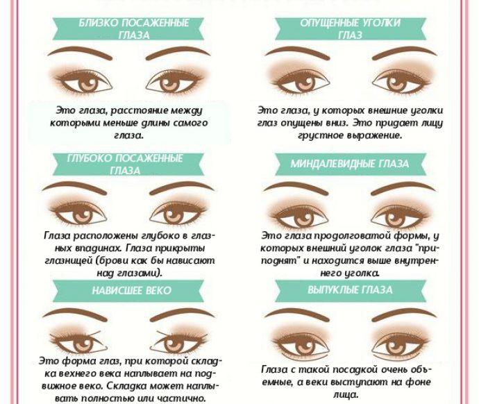 Типы глаз у женщин