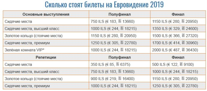 Стоимость билетов на Евровидение 2019